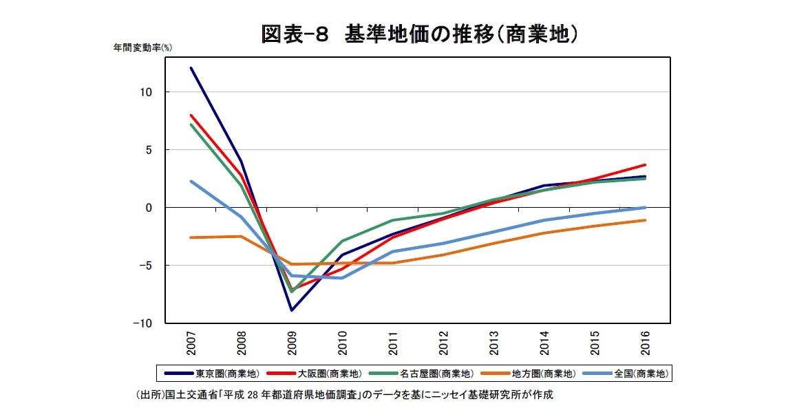 図表-8 基準地価の推移(商業地)