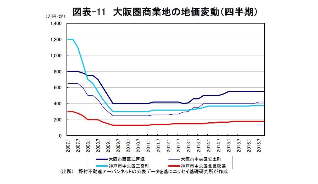 図表-11 大阪圏商業地の地価変動(四半期)