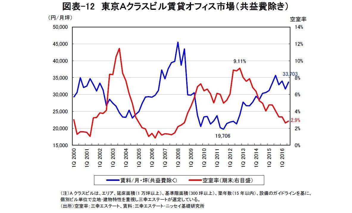 図表-12 東京Aクラスビル賃貸オフィス市場(共益費除き)