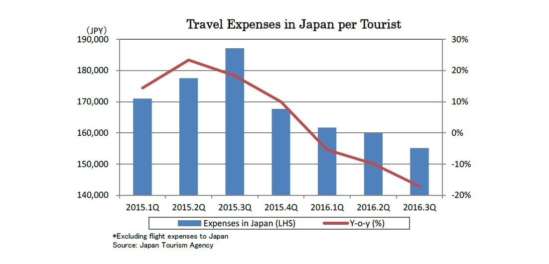 Travel Expenses in Japan per Tourist