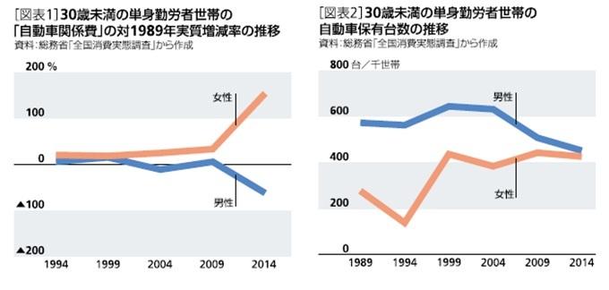 「自動車関係費」の推移と自動車保有台数の推移