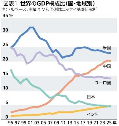 世界のGDP構成比(国・地域別)