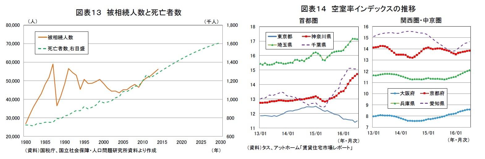 図表13 被相続人数と死亡者数/図表14 空室率インデックスの推移