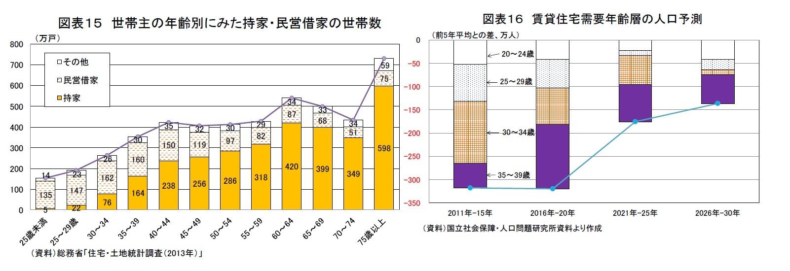 図表15 世帯主の年齢別にみた持家・民営借家の世帯数/図表16 賃貸住宅需要年齢層の人口予測