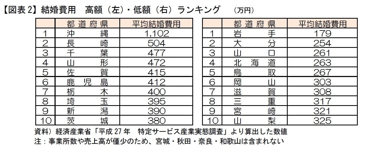 【図表2】結婚費用 高額(左)・低額(右)ランキング (万円)