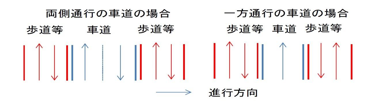 現在の歩行者の通行ルール