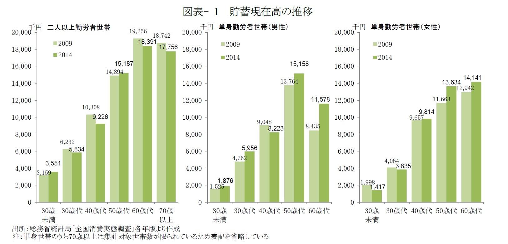 図表- 1 貯蓄現在高の推移