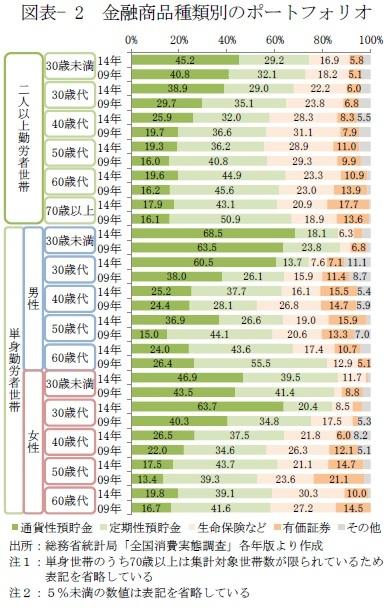 図表- 2 金融商品種類別のポートフォリオ