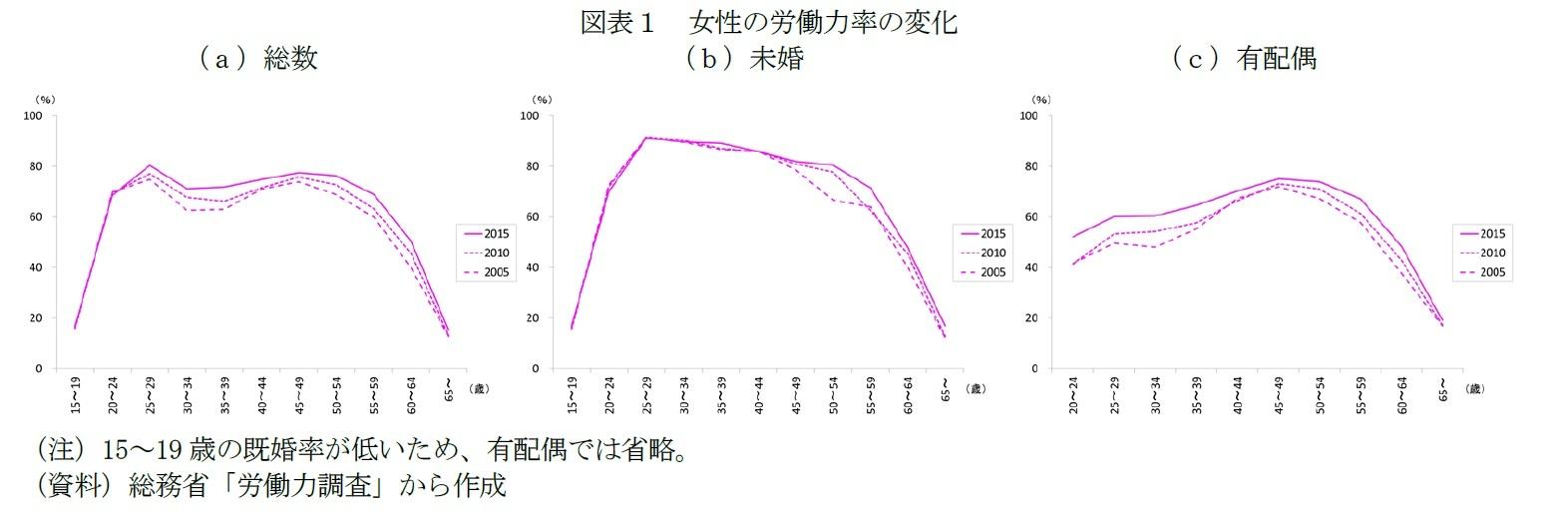 図表1 女性の労働力率の変化