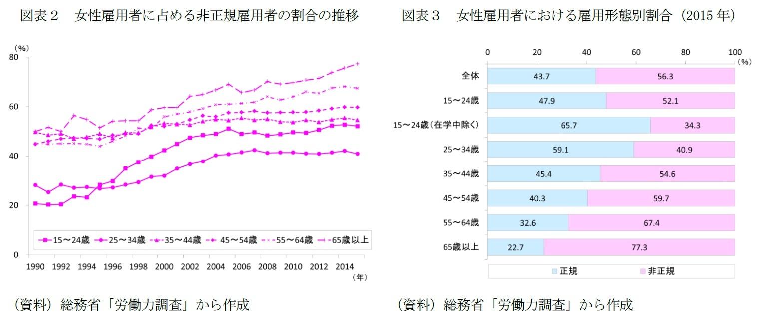 図表2 女性雇用者に占める非正規雇用者の割合の推移/図表3 女性雇用者における雇用形態別割合(2015年)