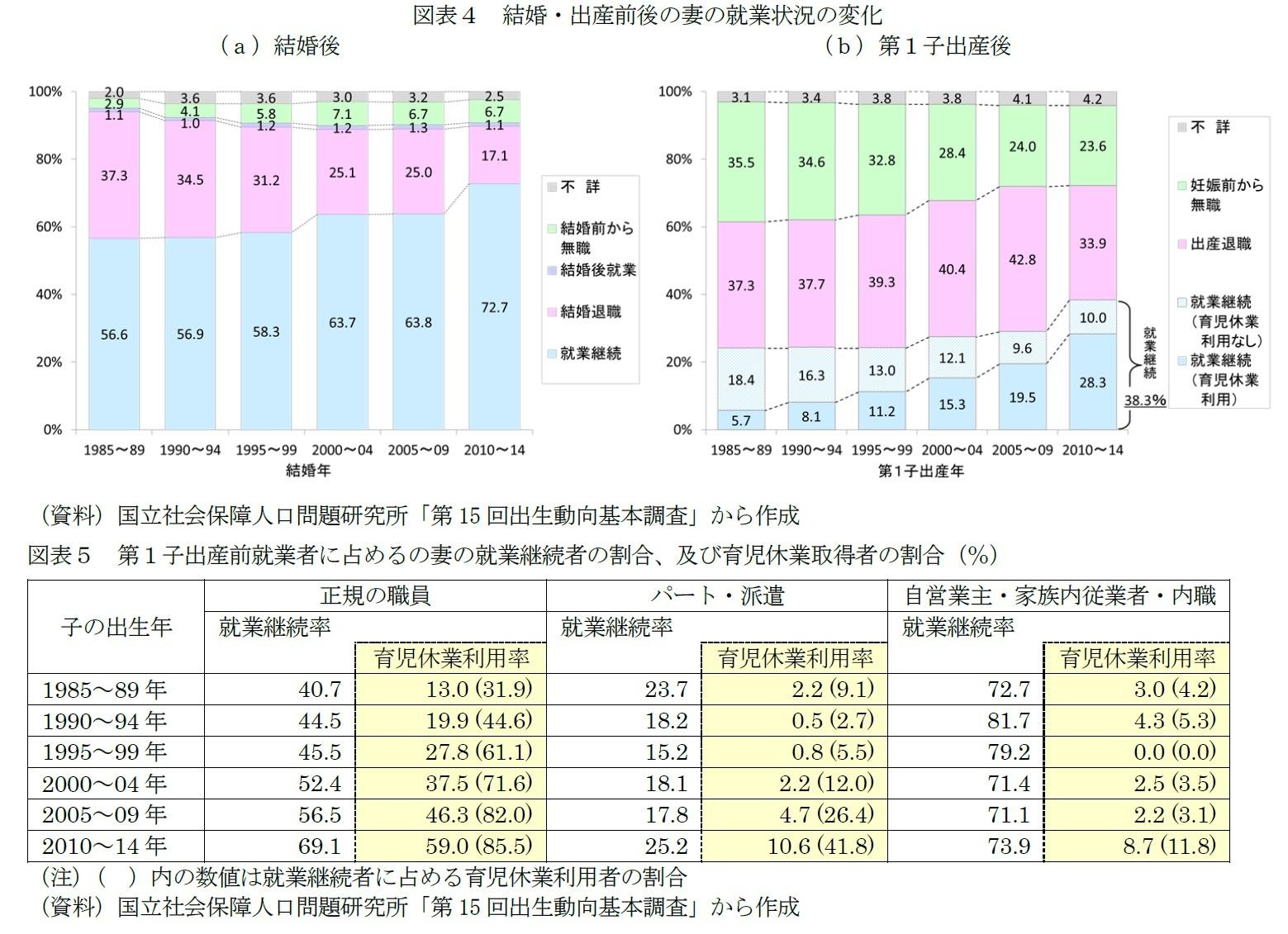 図表4 結婚・出産前後の妻の就業状況の変化/図表5 第1子出産前就業者に占めるの妻の就業継続者の割合、及び育児休業取得者の割合(%)