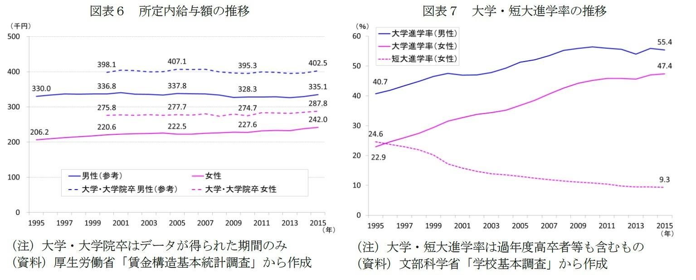 図表6 所定内給与額の推移/図表7 大学・短大進学率の推移