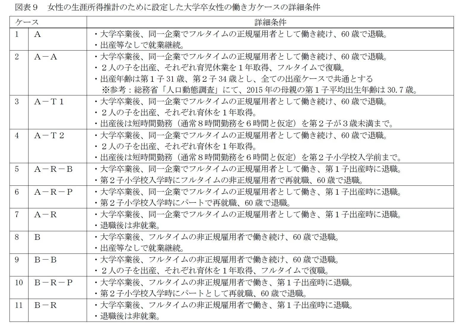 図表9 女性の生涯所得推計のために設定した大学卒女性の働き方ケースの詳細条件