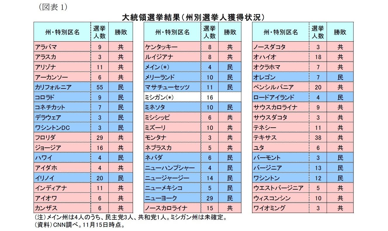 (図表1)大統領選挙結果(州別選挙人獲得数)