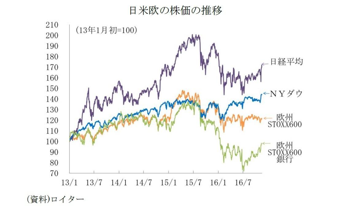 日米欧の株価の推移