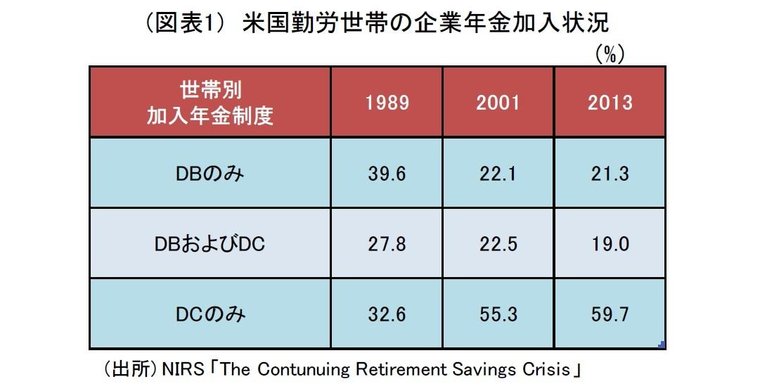 (図表1) 米国勤労世帯の企業年金加入状況