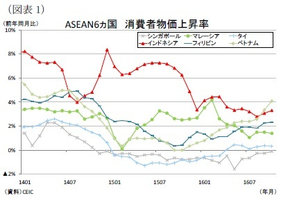 【東南アジア経済】ASEANの消費者物価(11月号)~原油安による物価下押し圧力が弱まり上昇 ニッセイ基礎研究所