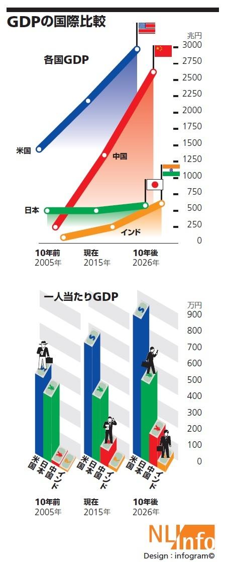 GDPの国際比較