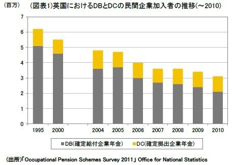 (図表1)英国におけるDBとDCの民間企業加入者の推移(~2010)