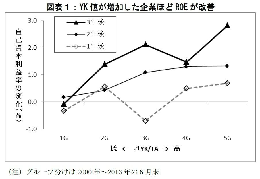 YK値が増加した企業ほどROEが改善