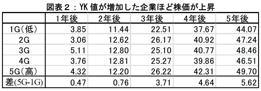 YK値が増加した企業ほど株価が上昇