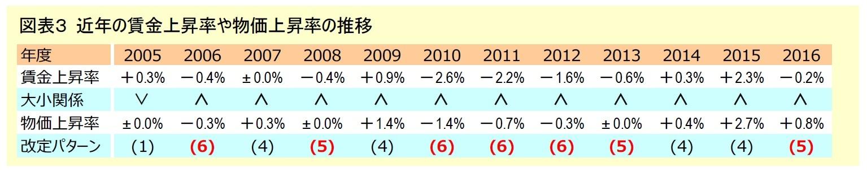 図表3 近年の賃金上昇率や物価上昇率の推移