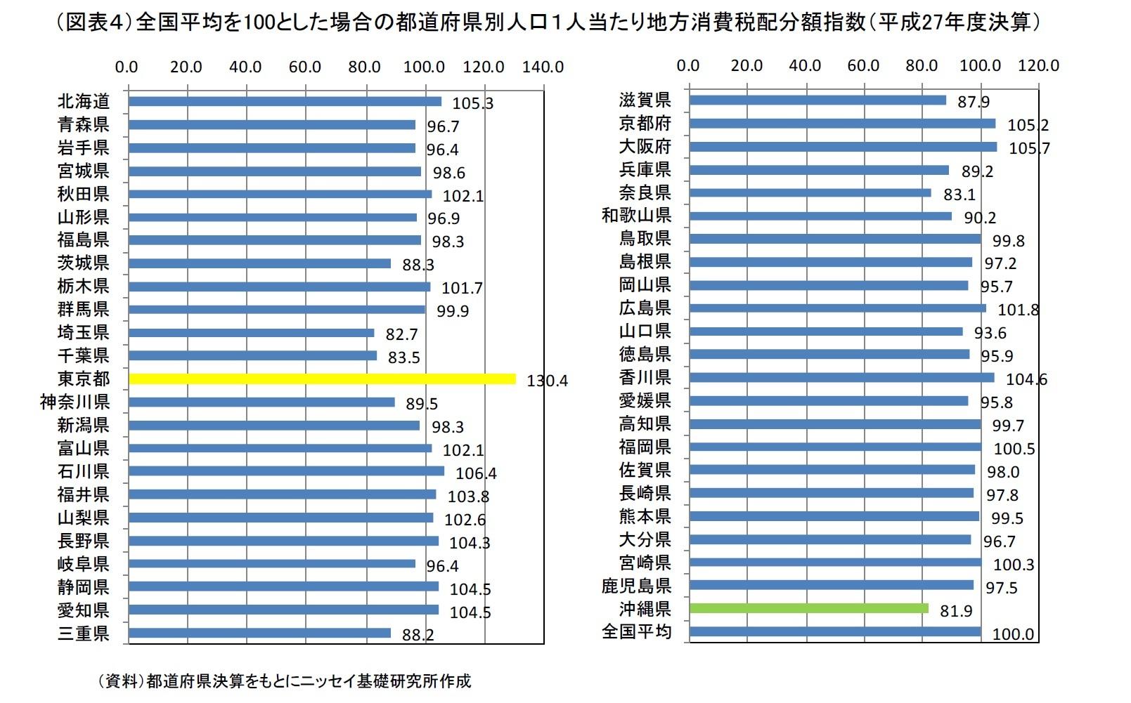 消費税の配分の地域的な偏りについて~地方消費税配分額の東京都偏重は本当か~|ニッセイ基礎研究所