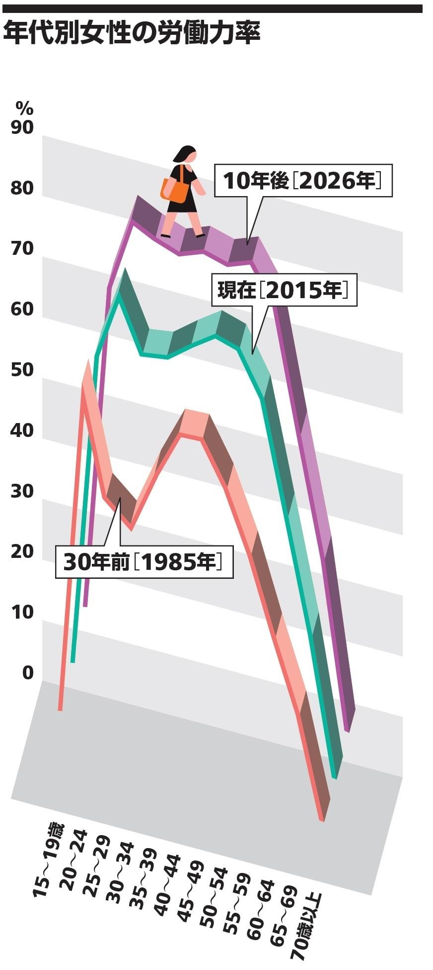 年代別女性の労働力率