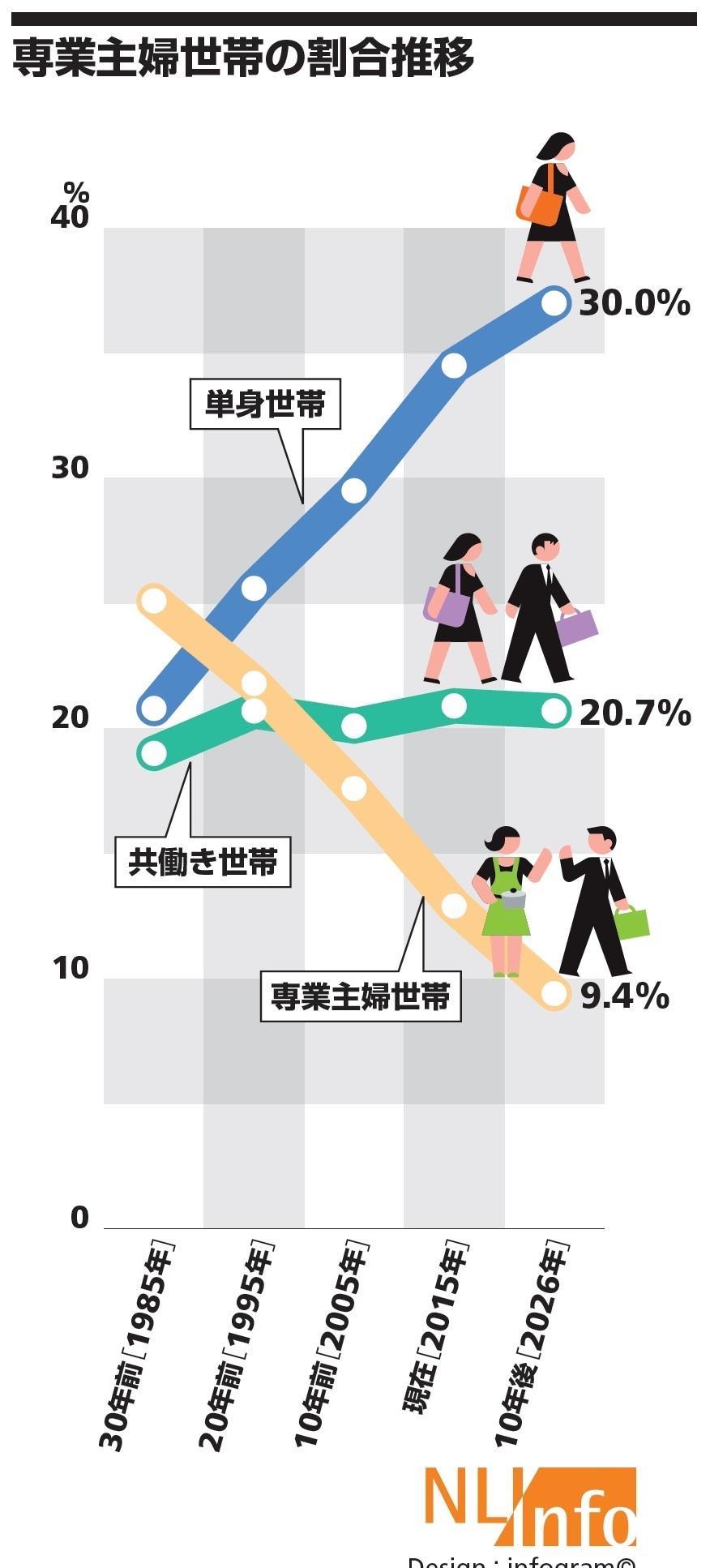 専業主婦世帯の割合推移
