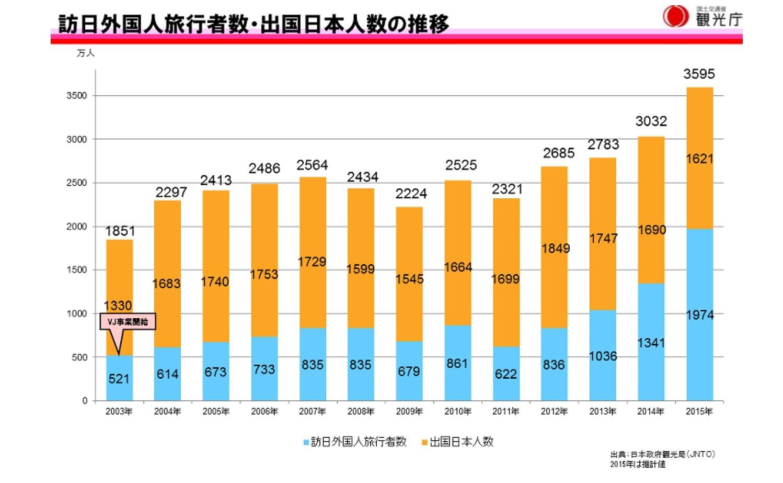 訪日外国人旅行者数・出国日本人数の推移