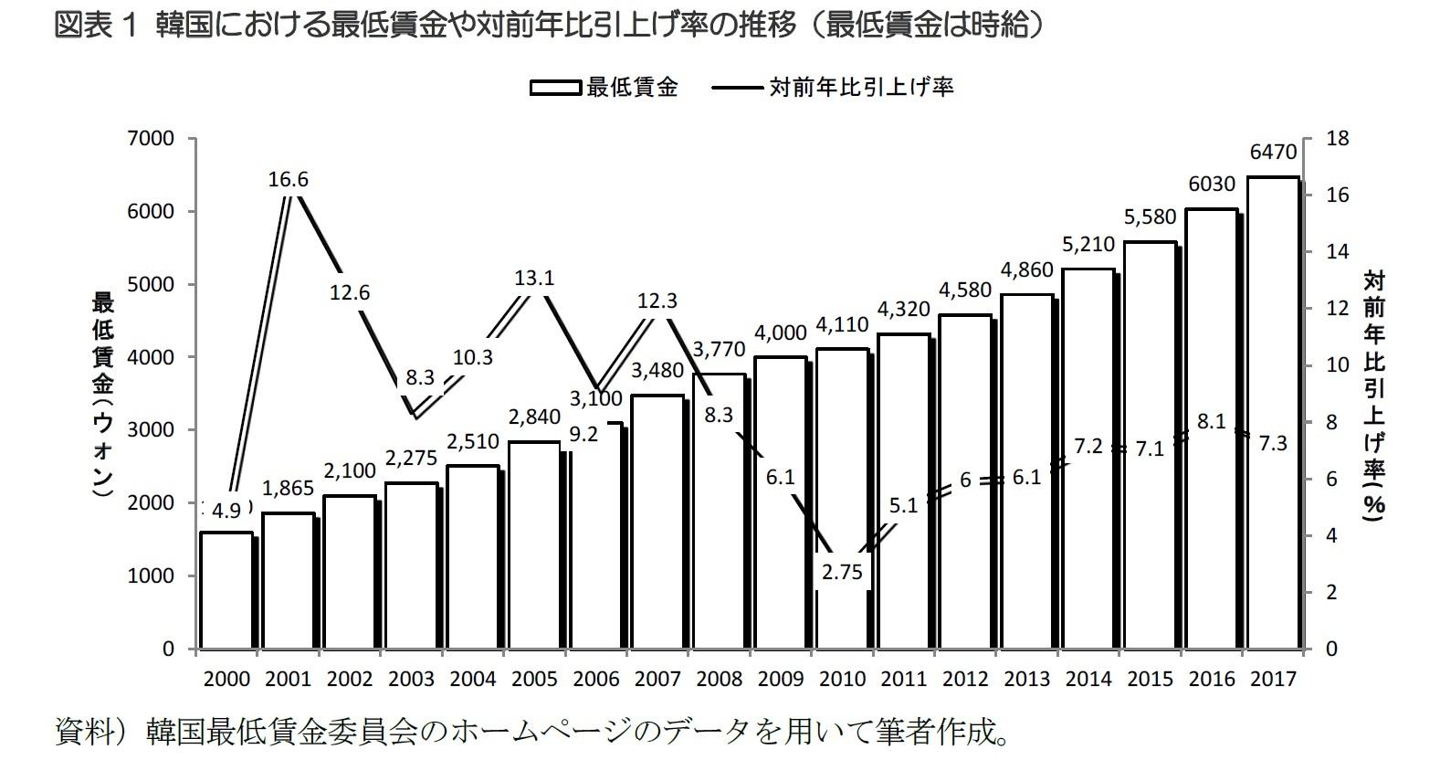 図表1 韓国における最低賃金や対前年比引上げ率の推移