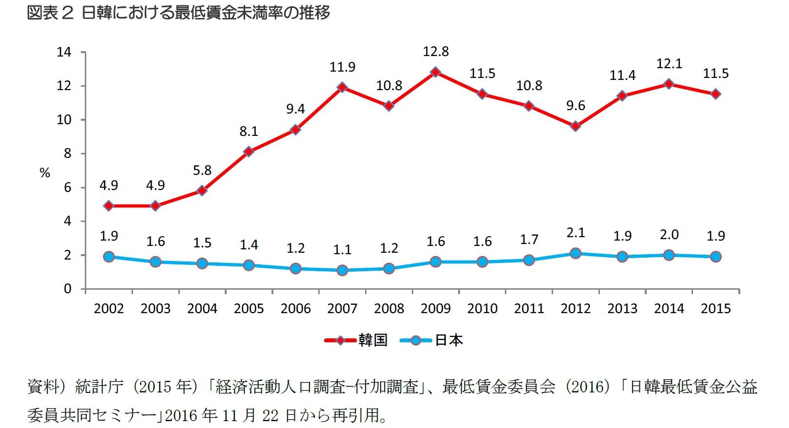図表2 日韓における最低賃金未満率の推移