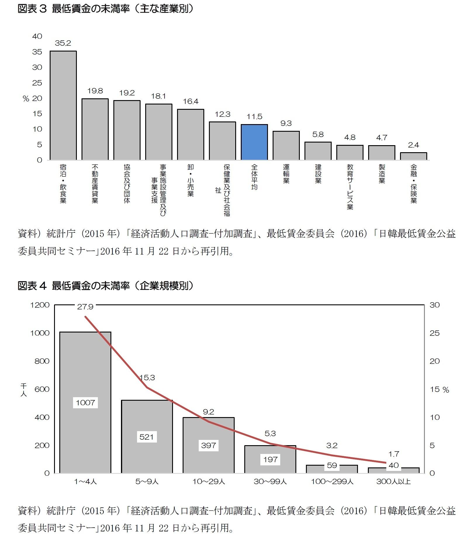 図表3 最低賃金の未満率(主な産業別)/図表4 最低賃金の未満率(企業規模別)