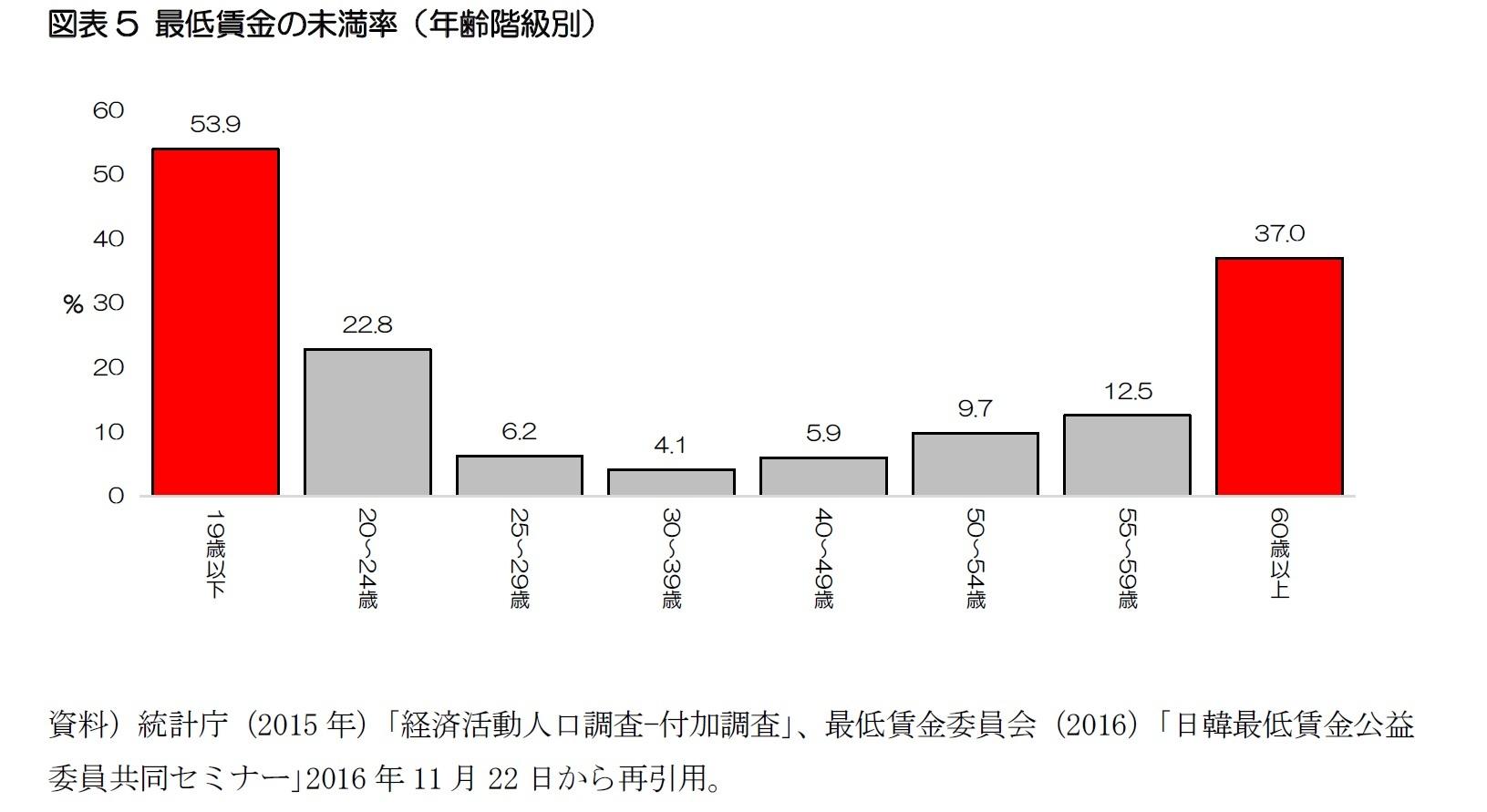 図表5 最低賃金の未満率(年齢階級別)