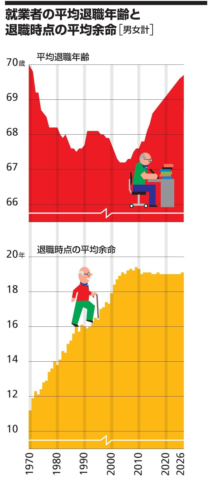 就業者の平均退職年齢と退職時点の平均余命