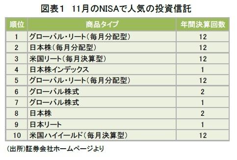 図表1 11月のNISAで人気の投資信託