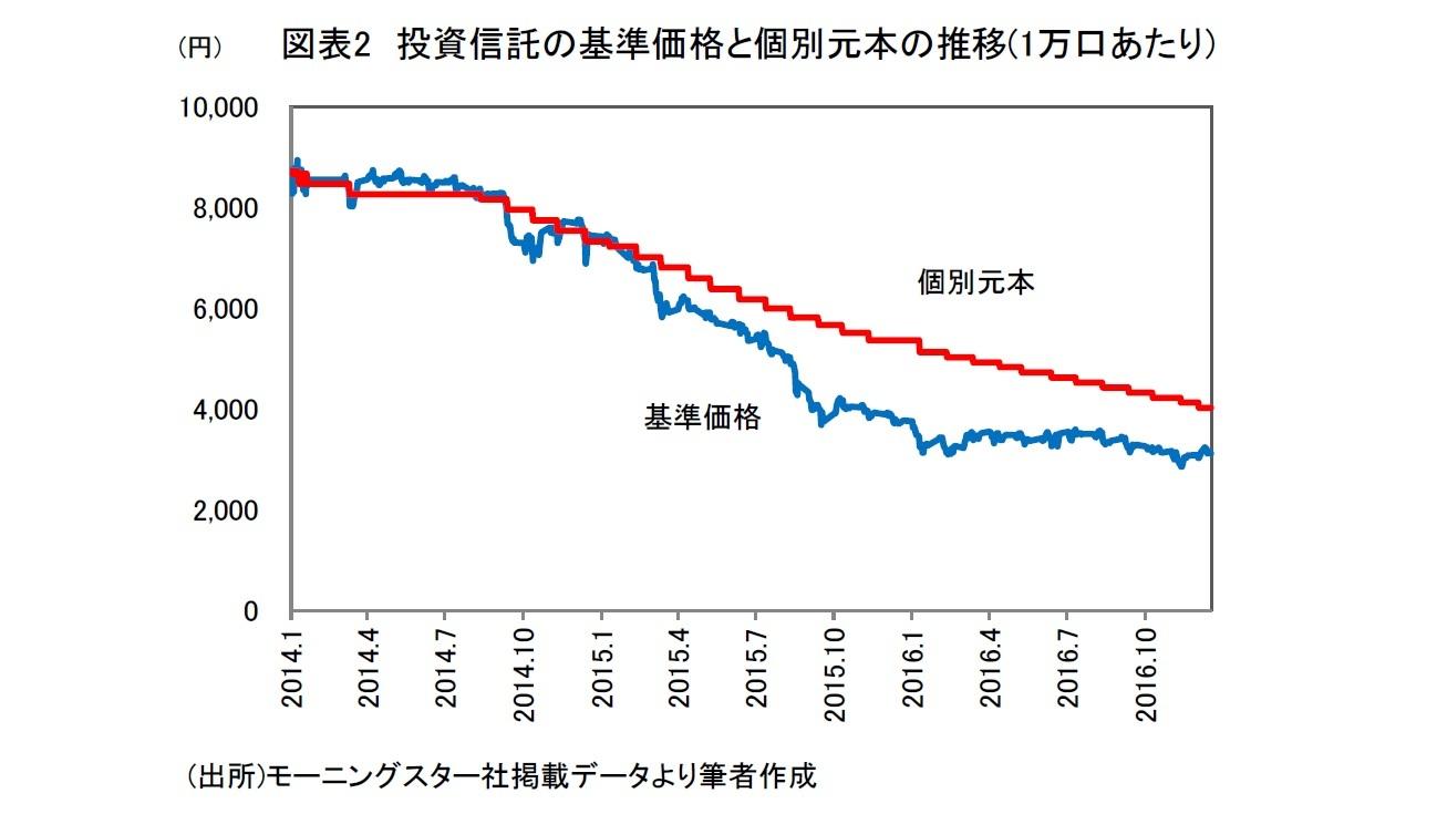 図表2 投資信託の基準価格と個別元本の推移(1万口あたり)