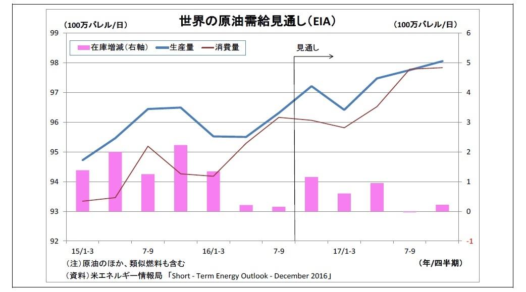 世界の原油需給見通し(EIA)