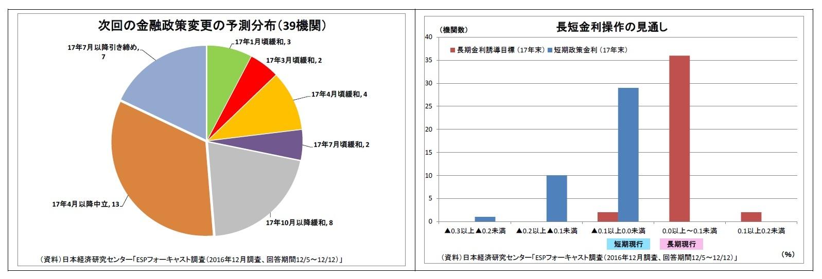 次回の金融政策変更の予測分布(39機関)/長短金利操作の見通し