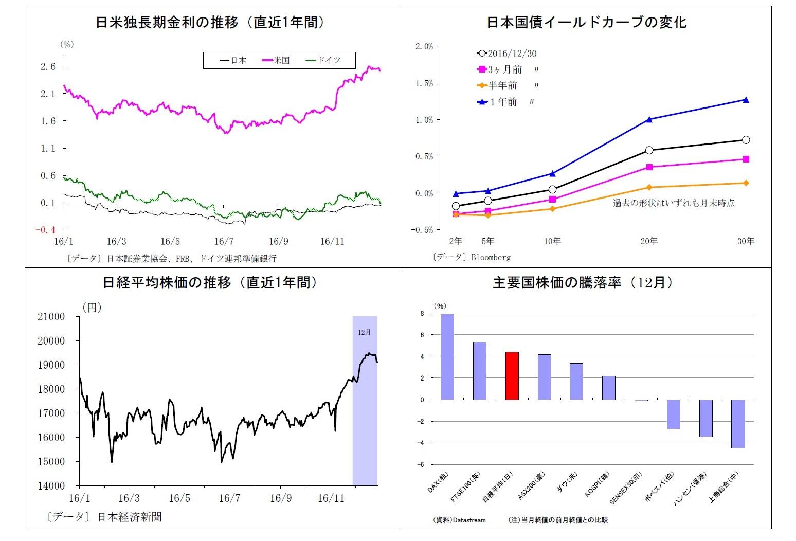 日米独長期金利の推移(直近1年間)/日本国債イールドカーブの変化/日経平均株価の推移(直近1年間)/主要国株価の騰落率(12月)