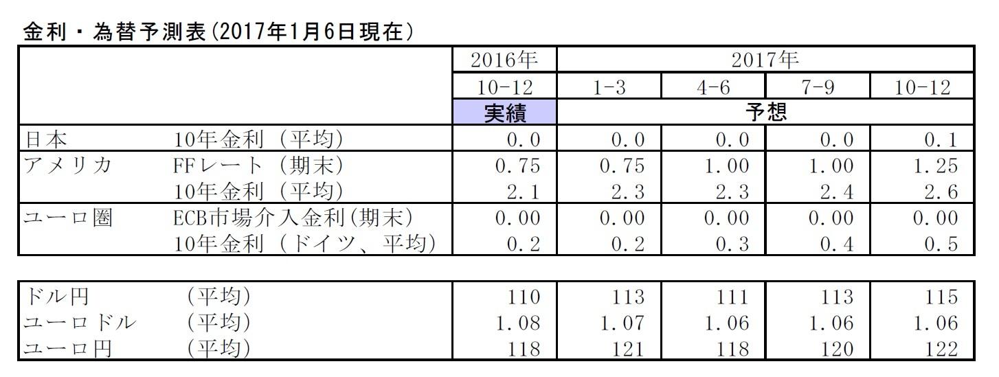 金利・為替予測表(2017年1月6日現在)