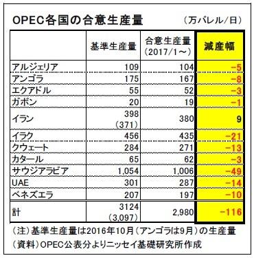 OPEC各国の合意生産量