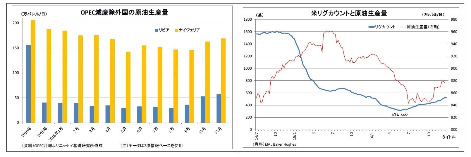 OPEC減産除外国の原油生産量/米リグカウントと原油生産量