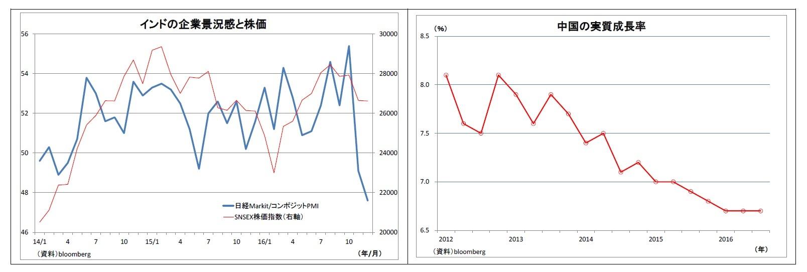 インドの企業景況感と株価/中国の実質成長率