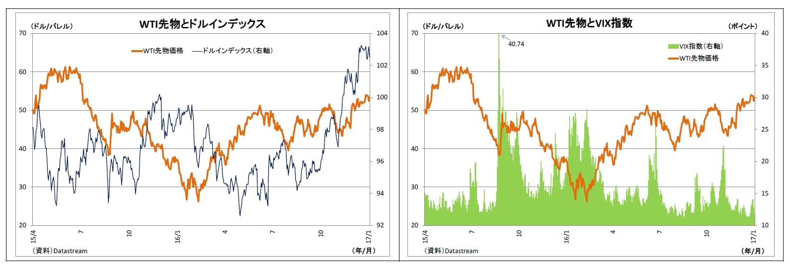WTI先物とドルインデックス/WTI先物とVIX指数
