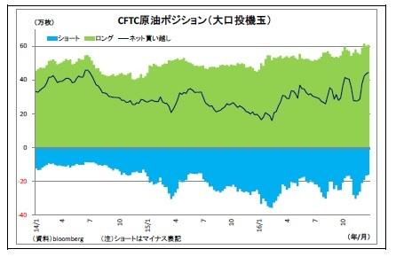 CFTC原油ポジション(大口投機玉)