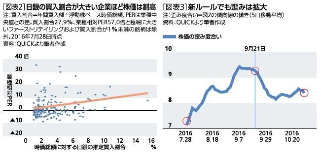 日銀の買入割合が大きい企業ほど株価は割高/新ルールでも歪みは拡大