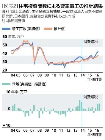住宅投資関数による賃貸着工の推計結果