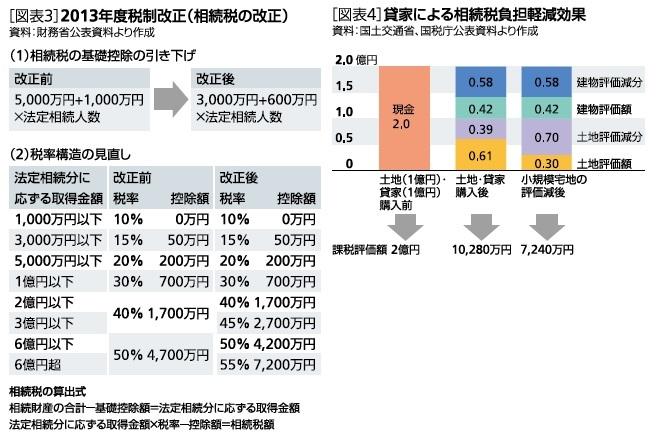 2013年度税制改正(相続税の改正)/貸家による相続税負担軽減効果