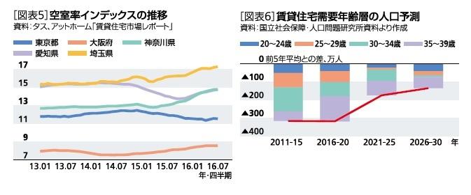 空室率インデックスの推移/賃貸住宅需要年齢層の人口予測